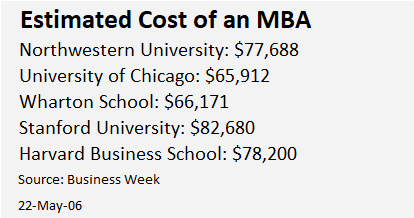 Estimated Cost of an MBA